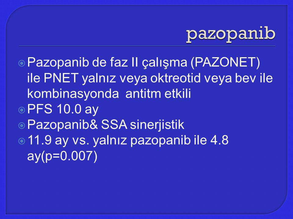  Pazopanib de faz II çalışma (PAZONET) ile PNET yalnız veya oktreotid veya bev ile kombinasyonda antitm etkili  PFS 10.0 ay  Pazopanib& SSA sinerji