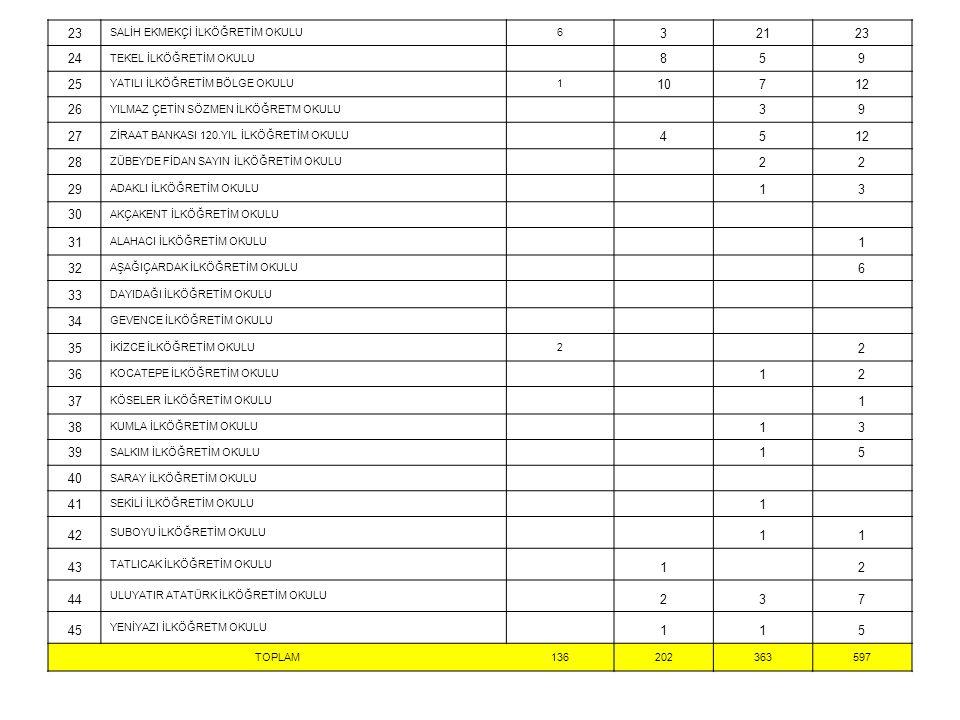 23 SALİH EKMEKÇİ İLKÖĞRETİM OKULU6 32123 24 TEKEL İLKÖĞRETİM OKULU 859 25 YATILI İLKÖĞRETİM BÖLGE OKULU1 10712 26 YILMAZ ÇETİN SÖZMEN İLKÖĞRETM OKULU