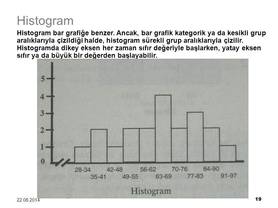 19 22.08.2014 19 Histogram Histogram bar grafiğe benzer. Ancak, bar grafik kategorik ya da kesikli grup aralıklarıyla çizildiği halde, histogram sürek