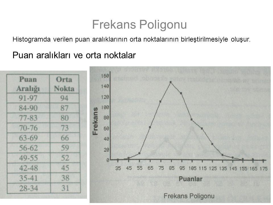 20 22.08.2014 20 Frekans Poligonu Histogramda verilen puan aralıklarının orta noktalarının birleştirilmesiyle oluşur. Puan aralıkları ve orta noktalar