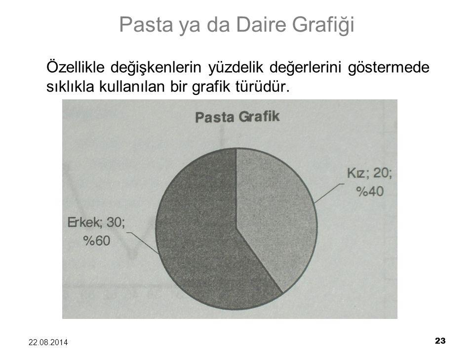 23 22.08.2014 23 Pasta ya da Daire Grafiği Özellikle değişkenlerin yüzdelik değerlerini göstermede sıklıkla kullanılan bir grafik türüdür.