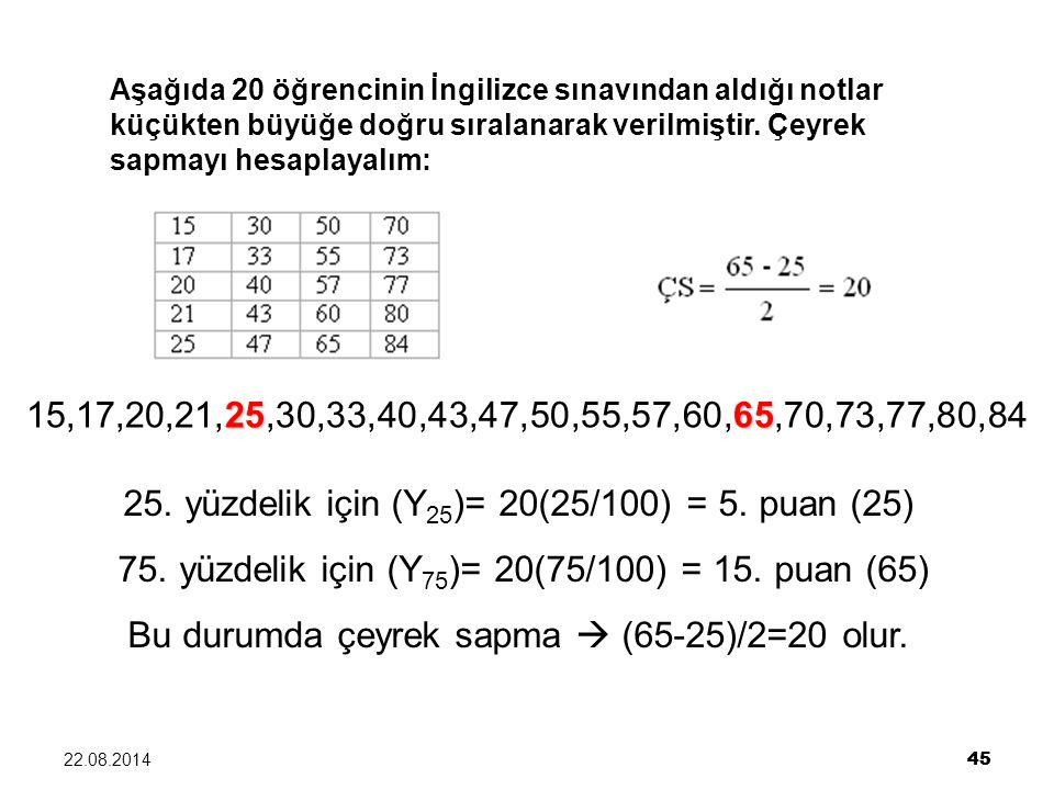 22.08.2014 45 Aşağıda 20 öğrencinin İngilizce sınavından aldığı notlar küçükten büyüğe doğru sıralanarak verilmiştir. Çeyrek sapmayı hesaplayalım: 256
