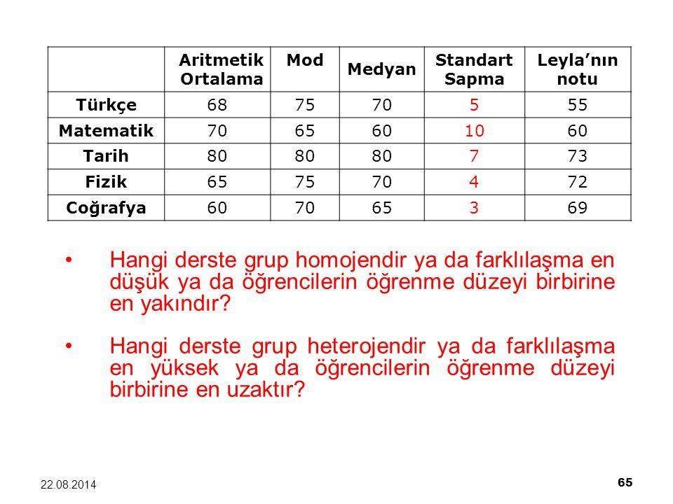 65 22.08.2014 Hangi derste grup homojendir ya da farklılaşma en düşük ya da öğrencilerin öğrenme düzeyi birbirine en yakındır? Hangi derste grup heter