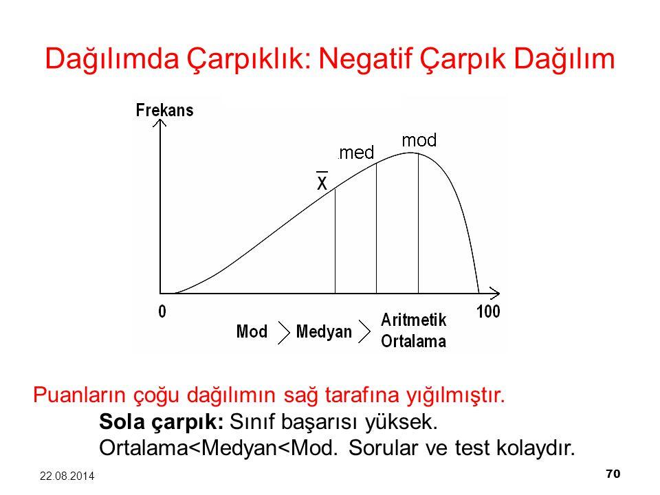 70 22.08.2014 Dağılımda Çarpıklık: Negatif Çarpık Dağılım Puanların çoğu dağılımın sağ tarafına yığılmıştır. Sola çarpık: Sınıf başarısı yüksek. Ortal