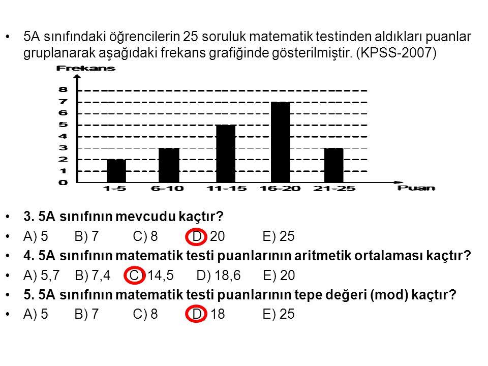 5A sınıfındaki öğrencilerin 25 soruluk matematik testinden aldıkları puanlar gruplanarak aşağıdaki frekans grafiğinde gösterilmiştir. (KPSS-2007) 3. 5