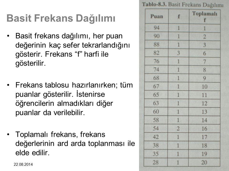 """9 22.08.2014 9 Basit Frekans Dağılımı Basit frekans dağılımı, her puan değerinin kaç sefer tekrarlandığını gösterir. Frekans """"f"""" harfi ile gösterilir."""