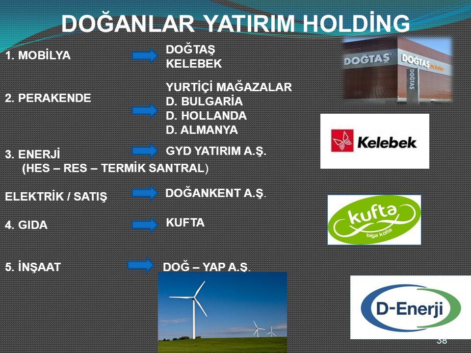 1. MOBİLYA 2. PERAKENDE 3. ENERJİ ELEKTRİK / SATIŞ 4.