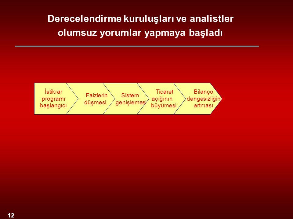 12 İstikrar programı başlangıcı Sistem genişlemesi Faizlerin düşmesi Ticaret açığının büyümesi Bilanço dengesizliğinin artması Derecelendirme kuruluşl