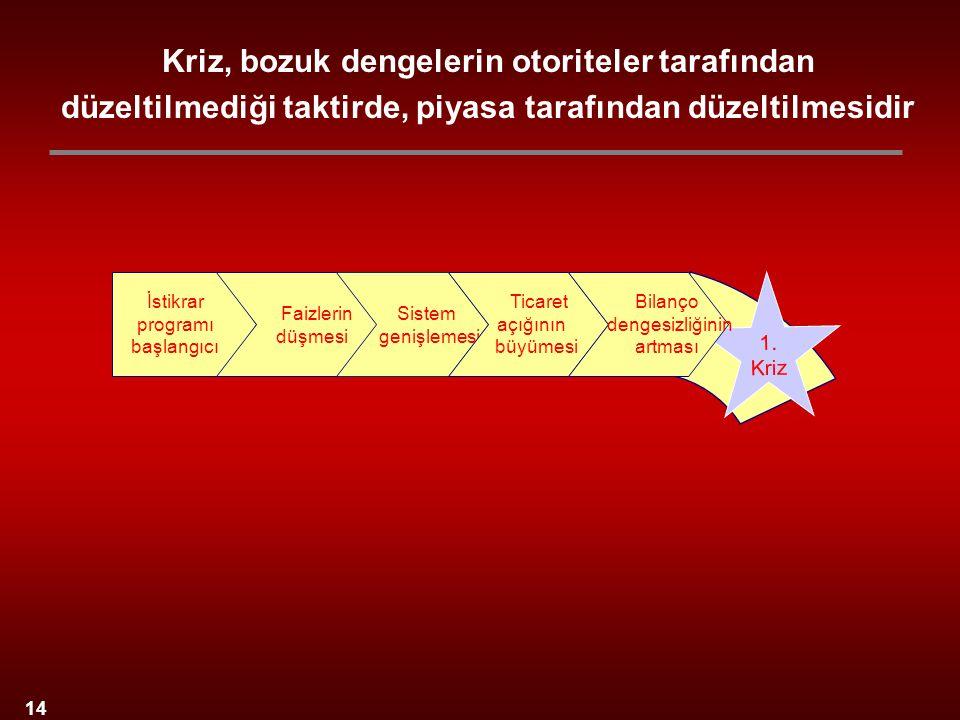 14 İstikrar programı başlangıcı Sistem genişlemesi Faizlerin düşmesi Ticaret açığının büyümesi 1. Kriz Kriz, bozuk dengelerin otoriteler tarafından dü