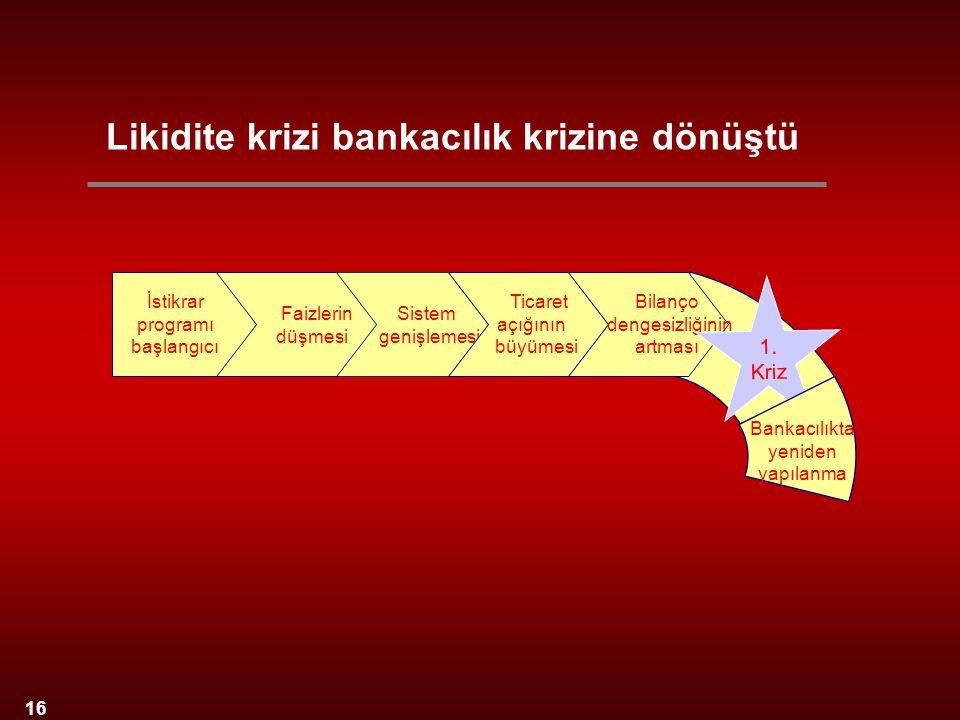 16 İstikrar programı başlangıcı Sistem genişlemesi Faizlerin düşmesi Ticaret açığının büyümesi Bilanço dengesizliğinin artması 1. Kriz Bankacılıkta ye