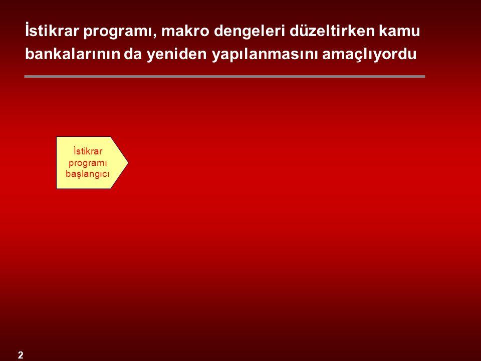 2 İstikrar programı başlangıcı İstikrar programı, makro dengeleri düzeltirken kamu bankalarının da yeniden yapılanmasını amaçlıyordu