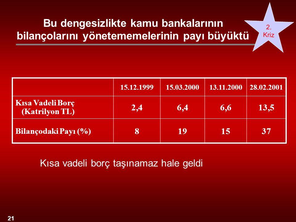 21 Bu dengesizlikte kamu bankalarının bilançolarını yönetememelerinin payı büyüktü 2. Kriz 15.12.199915.03.200013.11.200028.02.2001 Kısa Vadeli Borç (