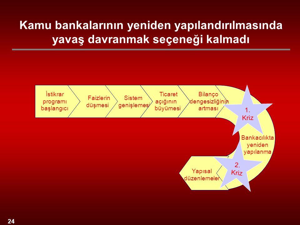 24 İstikrar programı başlangıcı Sistem genişlemesi Faizlerin düşmesi Bankacılıkta yeniden yapılanma Ticaret açığının büyümesi Bilanço dengesizliğinin