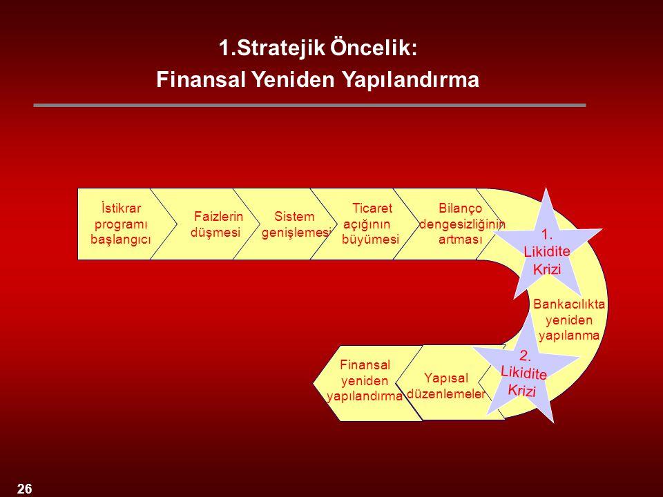 26 İstikrar programı başlangıcı Sistem genişlemesi Faizlerin düşmesi Bankacılıkta yeniden yapılanma Ticaret açığının büyümesi Bilanço dengesizliğinin