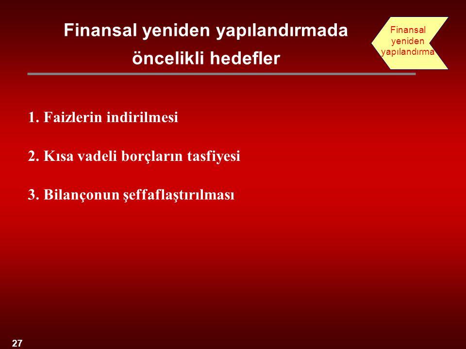 27 1. Faizlerin indirilmesi 2. Kısa vadeli borçların tasfiyesi 3. Bilançonun şeffaflaştırılması Finansal yeniden yapılandırmada öncelikli hedefler Fin