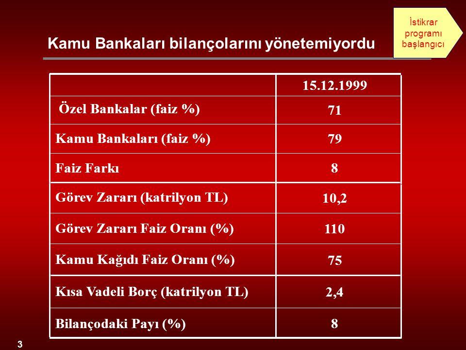3 8 79 71 15.12.1999 Özel Bankalar (faiz %) Kamu Bankaları (faiz %) Faiz Farkı 75 Kamu Kağıdı Faiz Oranı (%) 10,2 Görev Zararı (katrilyon TL) 110 Göre