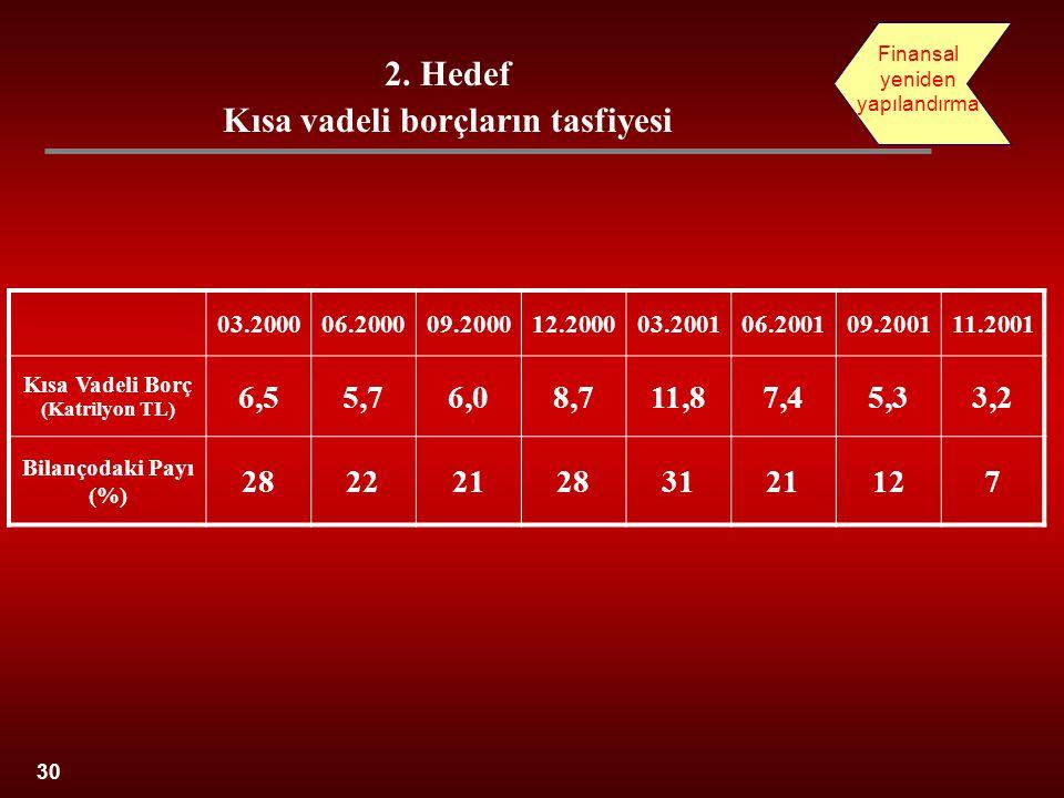 03.200006.200009.200012.200003.200106.200109.200111.2001 Kısa Vadeli Borç (Katrilyon TL) 6,55,76,08,711,87,45,33,2 Bilançodaki Payı (%) 282221283121127 30 2.