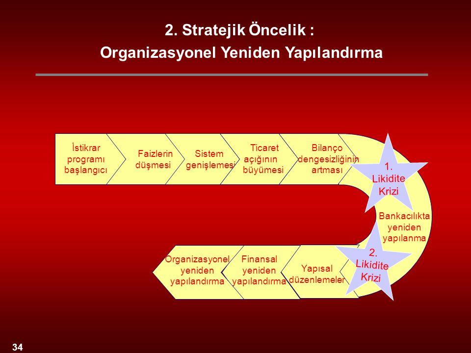 34 2. Stratejik Öncelik : Organizasyonel Yeniden Yapılandırma İstikrar programı başlangıcı Sistem genişlemesi Faizlerin düşmesi Bankacılıkta yeniden y
