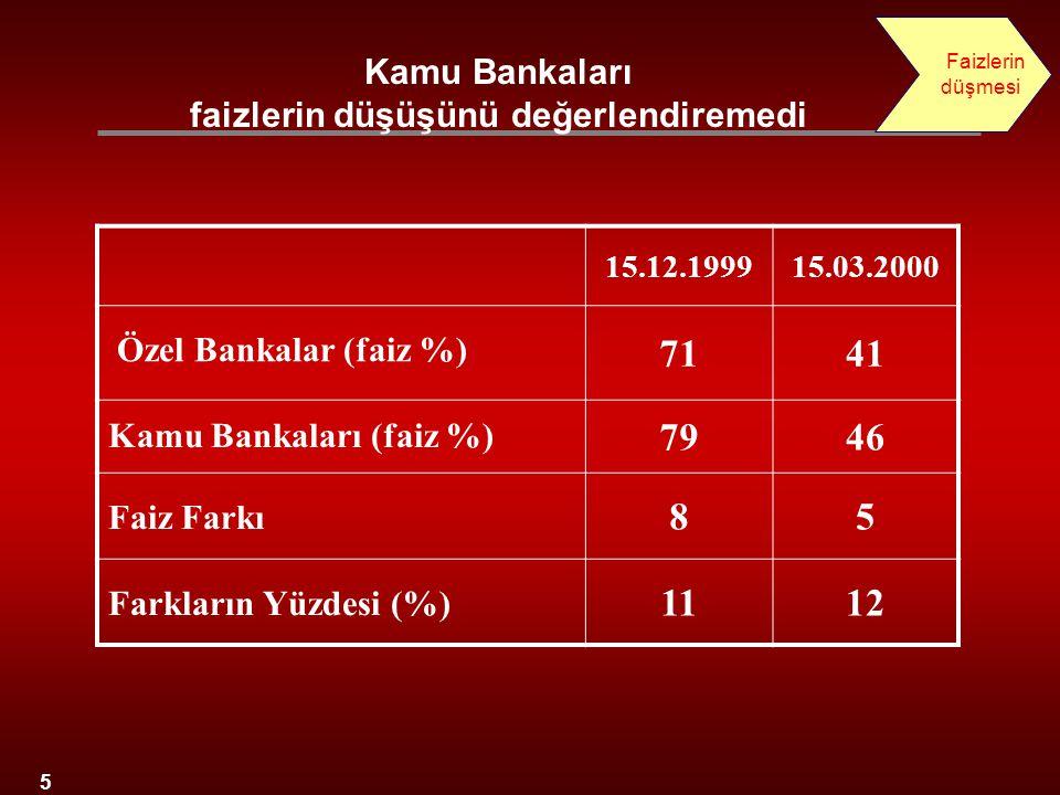 5 15.12.199915.03.2000 Özel Bankalar (faiz %) 7141 Kamu Bankaları (faiz %) 7946 Faiz Farkı 85 Farkların Yüzdesi (%) 1112 Kamu Bankaları faizlerin düşü
