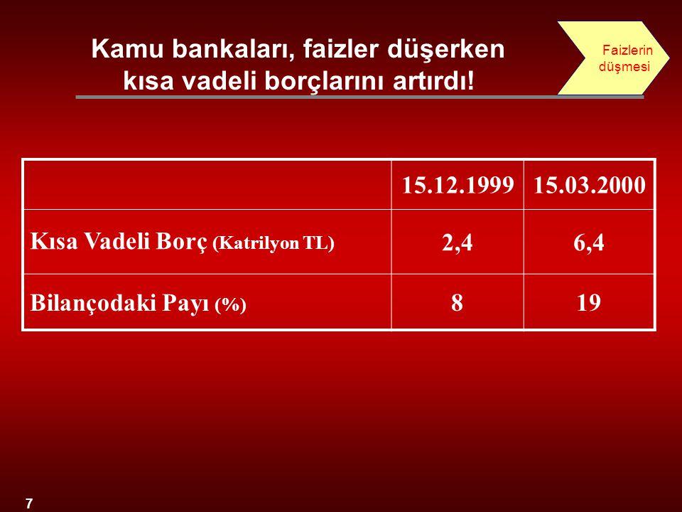 7 15.12.199915.03.2000 Kısa Vadeli Borç (Katrilyon TL) 2,46,4 Bilançodaki Payı (%) 819 Kamu bankaları, faizler düşerken kısa vadeli borçlarını artırdı