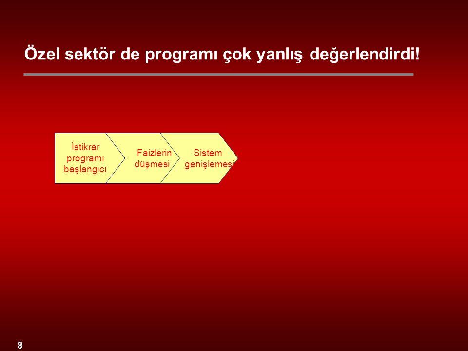 8 İstikrar programı başlangıcı Faizlerin düşmesi Sistem genişlemesi Özel sektör de programı çok yanlış değerlendirdi!