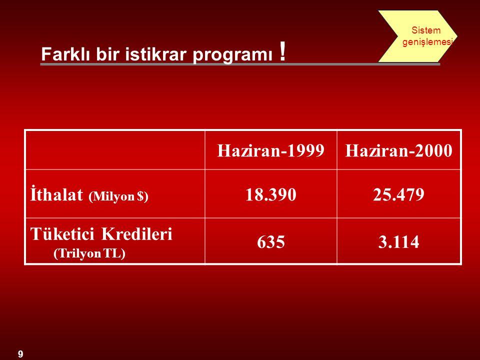 9 Haziran-1999Haziran-2000 İthalat (Milyon $) 18.39025.479 Tüketici Kredileri (Trilyon TL) 6353.114 Farklı bir istikrar programı ! Sistem genişlemesi
