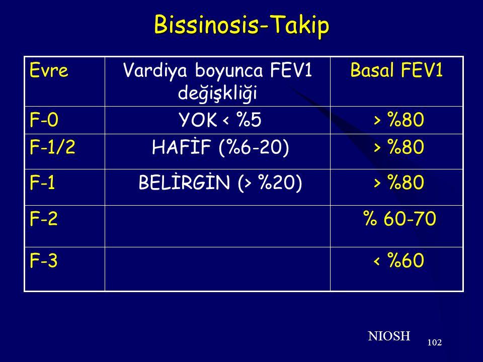 102 Bissinosis-Takip NIOSH Basal FEV1Vardiya boyunca FEV1 değişkliği Evre < %60F-3 % 60-70F-2 > %80 BELİRGİN (> %20)F-1 > %80 HAFİF (%6-20)F-1/2 > %80 YOK < %5F-0