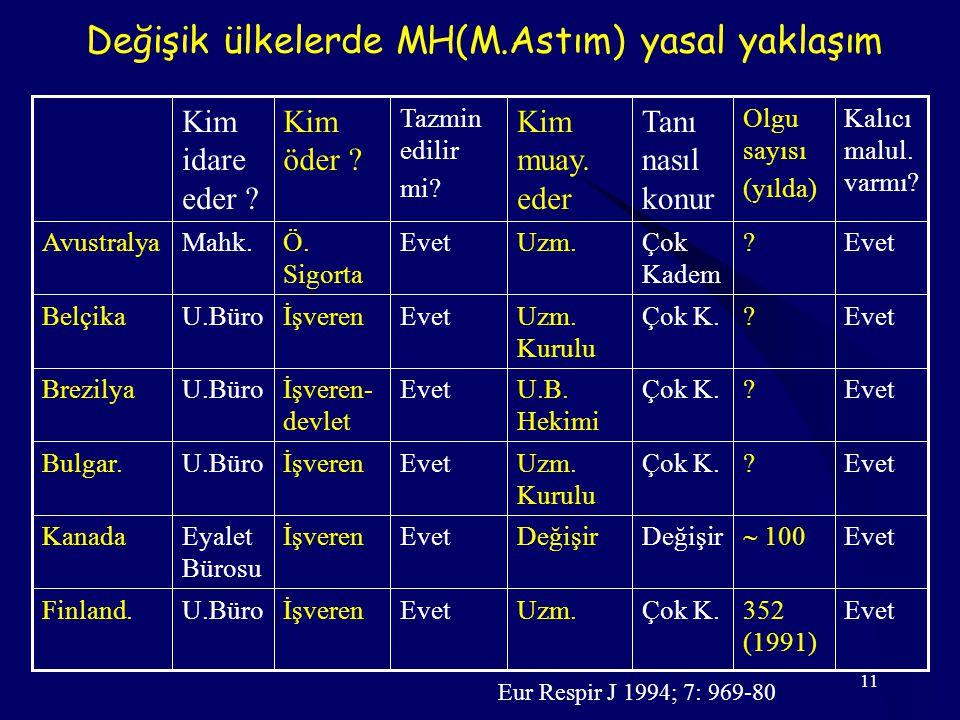 11 Değişik ülkelerde MH(M.Astım) yasal yaklaşım Evet352 (1991) Çok K.Uzm.EvetİşverenU.BüroFinland.