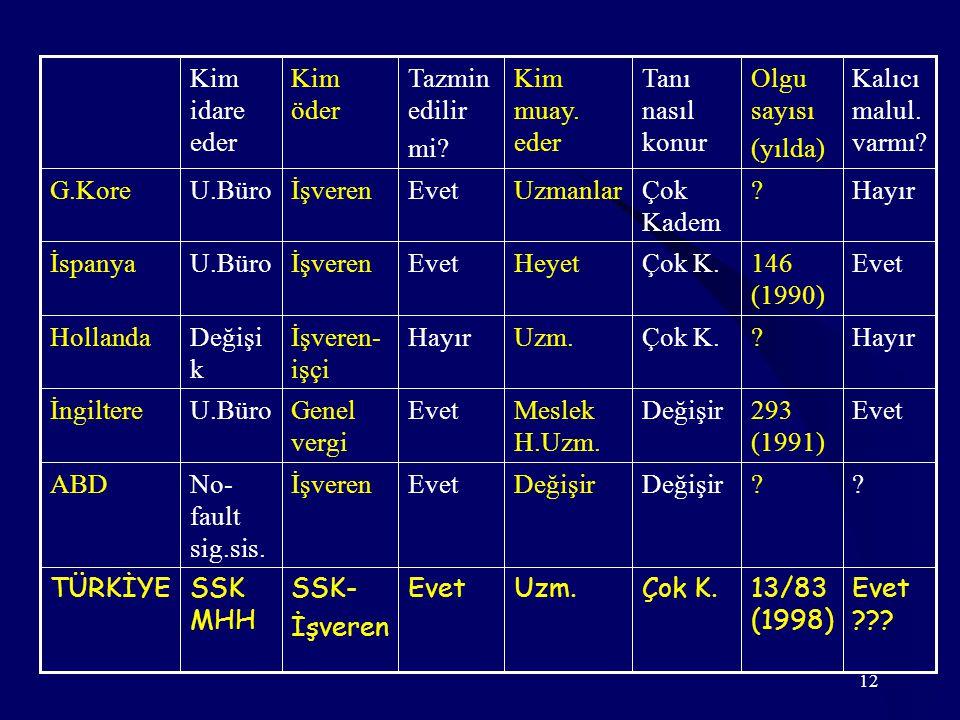12 Kalıcı malul. varmı? Olgu sayısı (yılda) Tanı nasıl konur Kim muay. eder Tazmin edilir mi? Kim öder Kim idare eder Evet ??? 13/83 (1998) Çok K.Uzm.