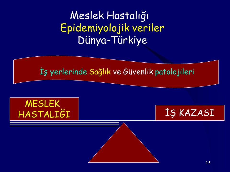 15 MESLEK HASTALIĞI İŞ KAZASI İş yerlerinde Sağlık ve Güvenlik patolojileri Meslek Hastalığı Epidemiyolojik veriler Dünya-Türkiye