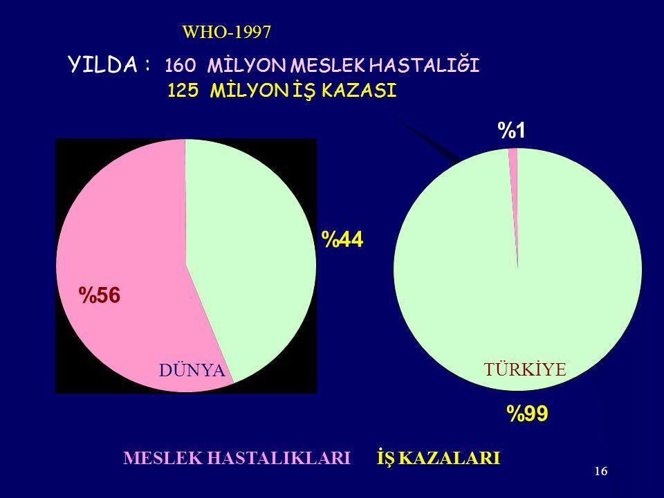 16 YILDA : 160 MİLYON MESLEK HASTALIĞI 125 MİLYON İŞ KAZASI WHO-1997 %44 %56 %99 %1 MESLEK HASTALIKLARI İŞ KAZALARI DÜNYA TÜRKİYE