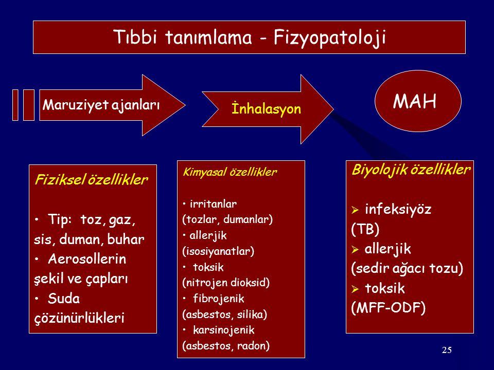 25 Fiziksel özellikler Tip: toz, gaz, sis, duman, buhar Aerosollerin şekil ve çapları Suda çözünürlükleri Kimyasal özellikler irritanlar (tozlar, dumanlar) allerjik (isosiyanatlar) toksik (nitrojen dioksid) fibrojenik (asbestos, silika) karsinojenik (asbestos, radon) Biyolojik özellikler  infeksiyöz (TB)  allerjik (sedir ağacı tozu)  toksik (MFF-ODF) Maruziyet ajanları İnhalasyon MAH Tıbbi tanımlama - Fizyopatoloji