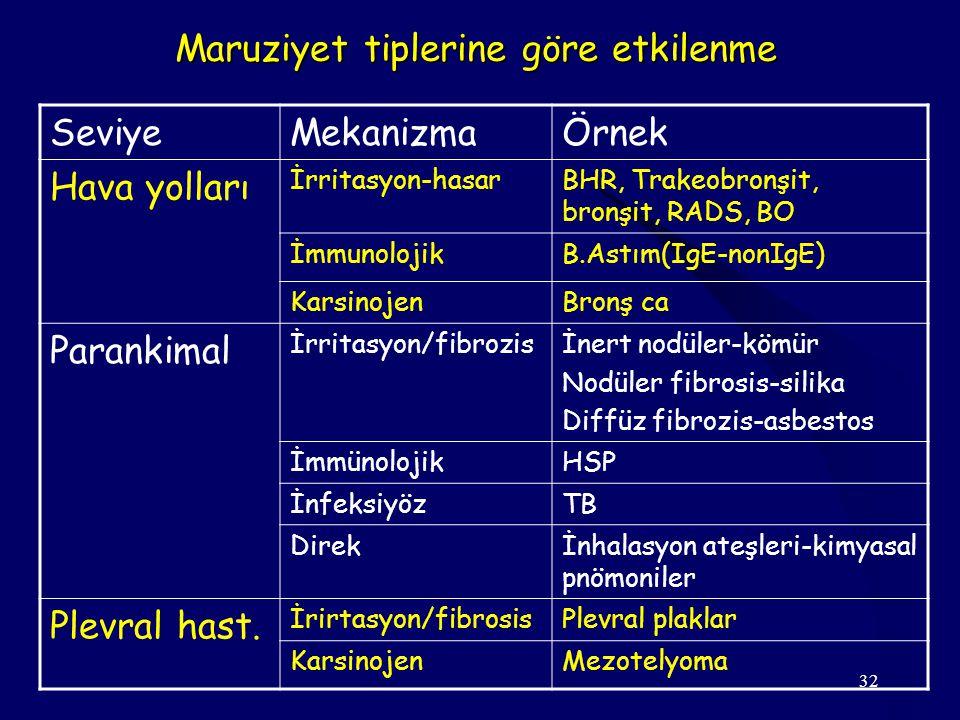 32 SeviyeMekanizmaÖrnek Hava yolları İrritasyon-hasarBHR, Trakeobronşit, bronşit, RADS, BO İmmunolojikB.Astım(IgE-nonIgE) KarsinojenBronş ca Parankimal İrritasyon/fibrozisİnert nodüler-kömür Nodüler fibrosis-silika Diffüz fibrozis-asbestos İmmünolojikHSP İnfeksiyözTB Direkİnhalasyon ateşleri-kimyasal pnömoniler Plevral hast.