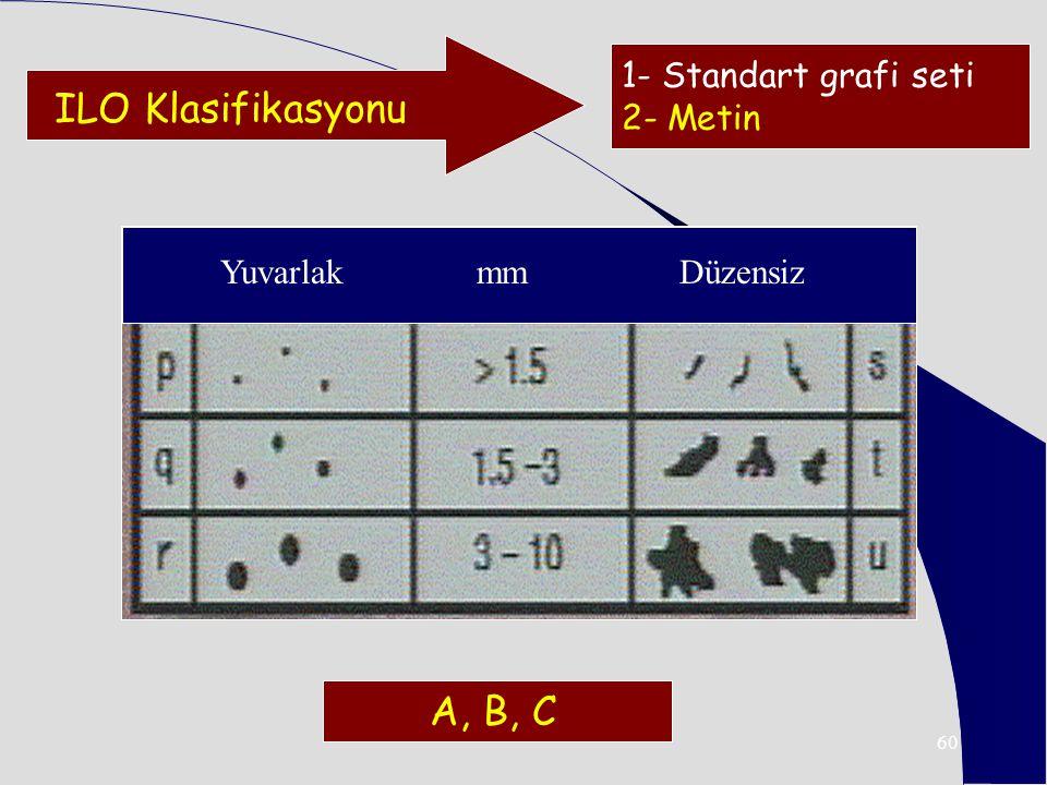 60 Yuvarlak mm Düzensiz ILO Klasifikasyonu 1- Standart grafi seti 2- Metin A, B, C
