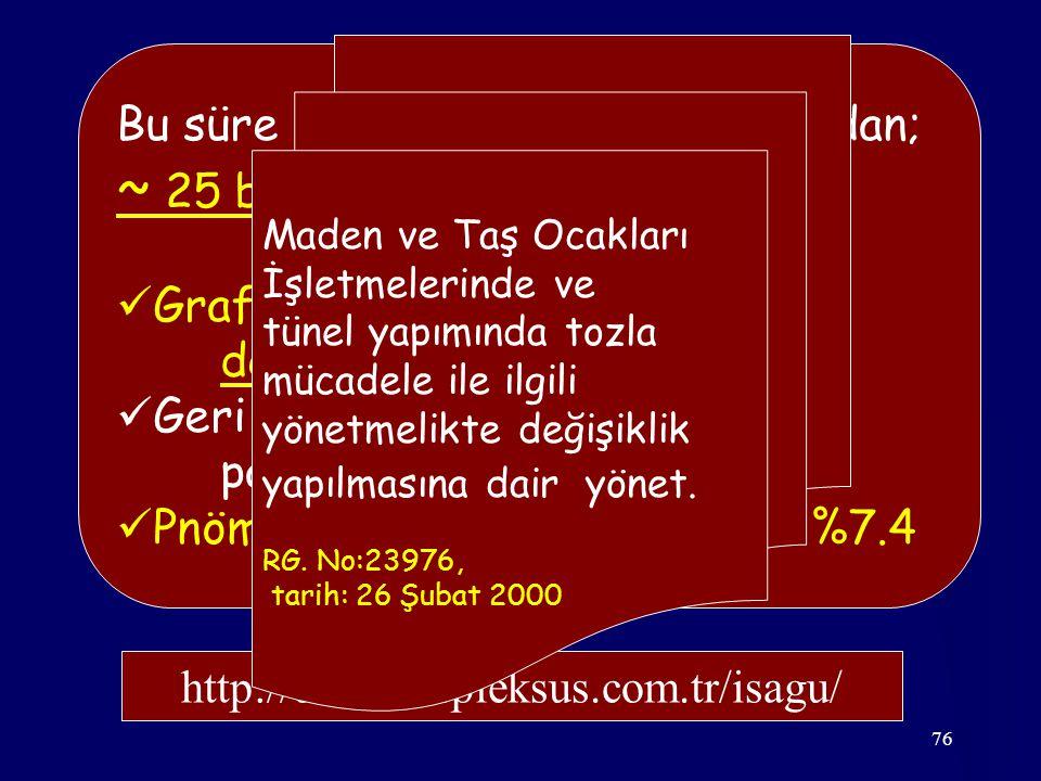 76 Bu süre içinde bu kurullar tarafından; ~ 25 bin akciğer grafisi okunmuş: Grafilerin %24'ü kalite – 4 (u/r): değerlendirilmemiş Geri kalanların %22'sinde patoloji saptanmış Pnömokonyoz prevalansı(???) : %7.4 http://demolar.pleksus.com.tr/isagu/ Maden ve Taş Ocakları İşletmelerinde ve tünel yapımında tozla mücadele ile ilgili yönetmelikte değişiklik yapılmasına dair yönet.