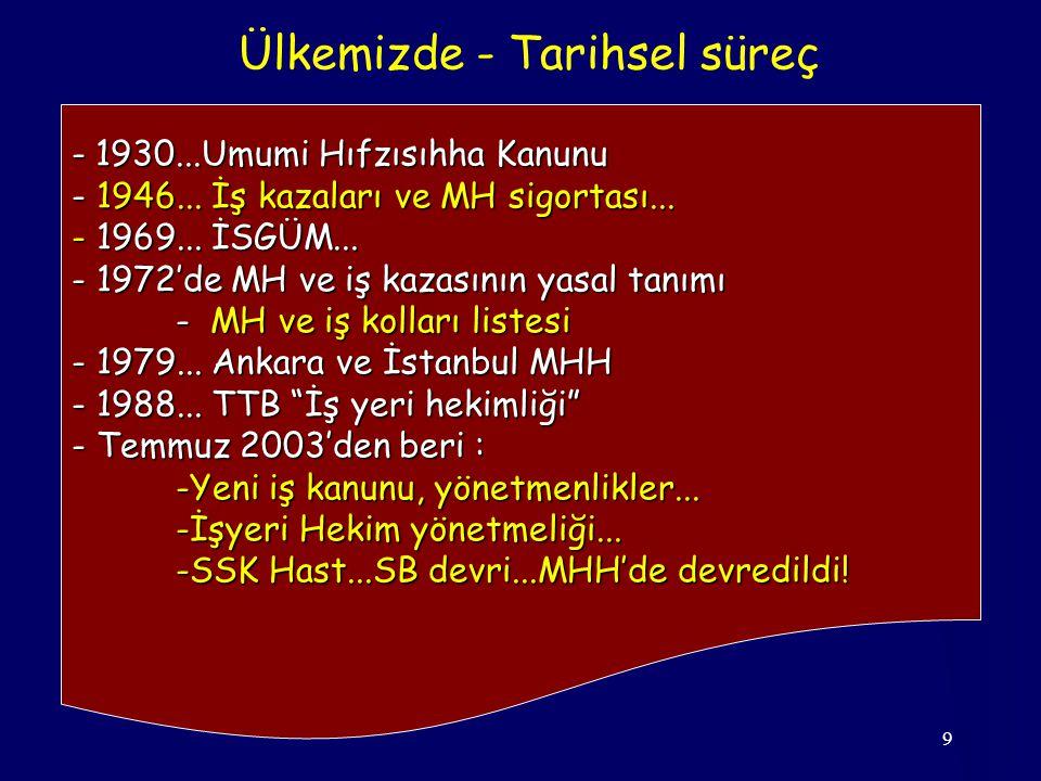 9 Ülkemizde - Tarihsel süreç - 1930...Umumi Hıfzısıhha Kanunu - 1946...