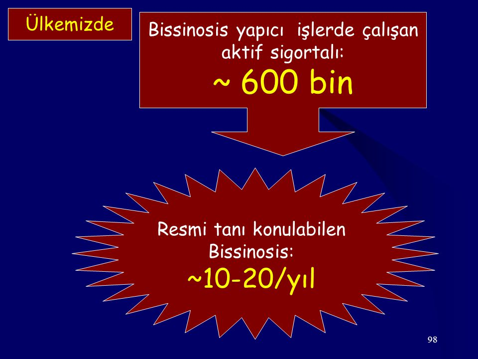 98 Ülkemizde Resmi tanı konulabilen Bissinosis: ~10-20/yıl Bissinosis yapıcı işlerde çalışan aktif sigortalı: ~ 600 bin