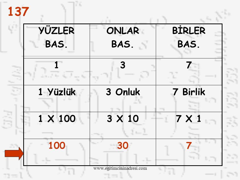 137 Birler Bas. Onlar Bas. Yüzler Bas. BASAMAK DEĞERİ 7 X 1 = 7 3 X 10 = 30 1 X 100 = 100 BBirler basamağındaki 7'yi 1 ile çarparız. OOnlar basama