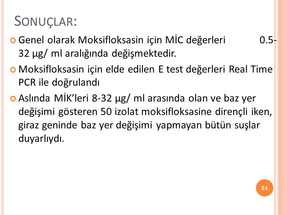 S ONUÇLAR : Genel olarak Moksifloksasin için MİC değerleri 0.5- 32 µg/ ml aralığında değişmektedir. Moksifloksasin için elde edilen E test değerleri R