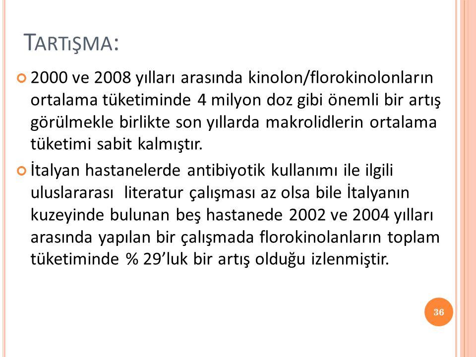 T ARTıŞMA : 2000 ve 2008 yılları arasında kinolon/florokinolonların ortalama tüketiminde 4 milyon doz gibi önemli bir artış görülmekle birlikte son yı