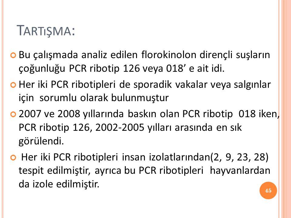 T ARTıŞMA : Bu çalışmada analiz edilen florokinolon dirençli suşların çoğunluğu PCR ribotip 126 veya 018' e ait idi. Her iki PCR ribotipleri de sporad