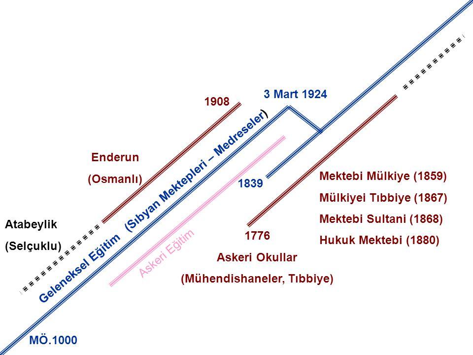 G e l e n e k s e l E ğ i t i m ( S ı b y a n M e k t e p l e r i – M e d r e s e l e r ) Enderun (Osmanlı) Atabeylik (Selçuklu) 1908 MÖ.1000 1776 Ask