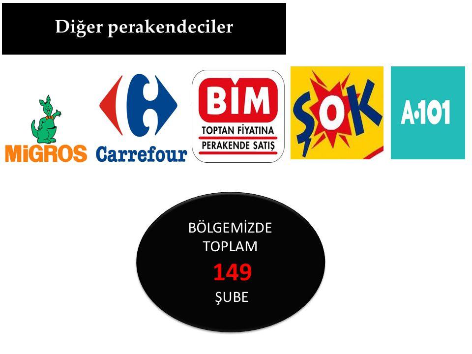 BÖLGEMİZDE TOPLAM 149 ŞUBE BÖLGEMİZDE TOPLAM 149 ŞUBE Diğer perakendeciler