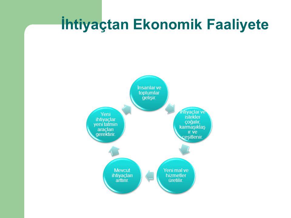 İhtiyaçtan Ekonomik Faaliyete İnsanlar ve toplumlar gelişir. İhtiyaçlar ve istekler çoğalır, karmaşıklaş ır ve çeşitlenir. Yeni mal ve hizmetler üreti