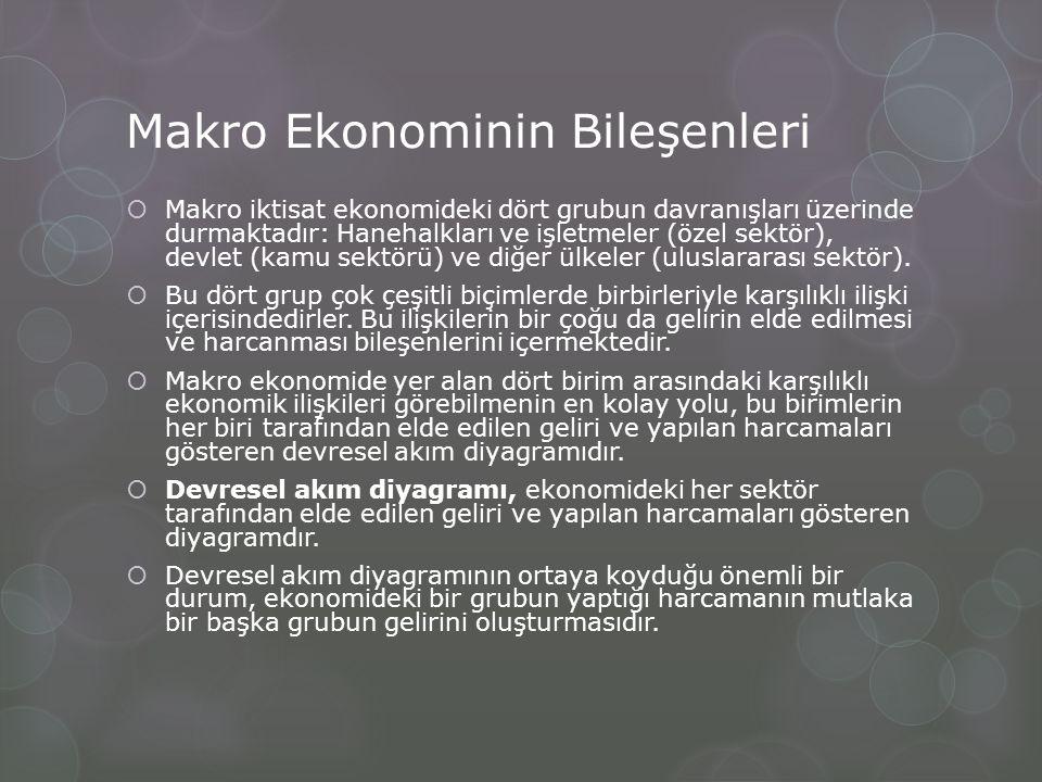 Makro Ekonominin Bileşenleri  Makro iktisat ekonomideki dört grubun davranışları üzerinde durmaktadır: Hanehalkları ve işletmeler (özel sektör), devl