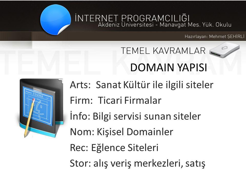DOMAIN YAPISI Arts: Sanat Kültür ile ilgili siteler Firm: Ticari Firmalar İnfo: Bilgi servisi sunan siteler Nom: Kişisel Domainler Rec: Eğlence Sitele