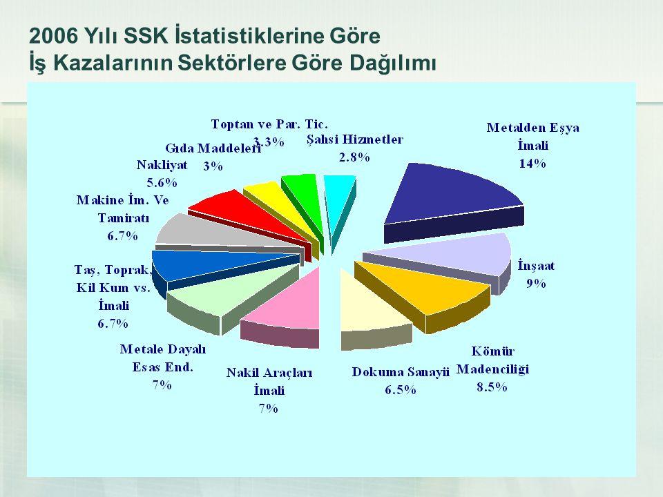 23 2006 Yılı SSK İstatistiklerine Göre İş Kazalarının Sektörlere Göre Dağılımı
