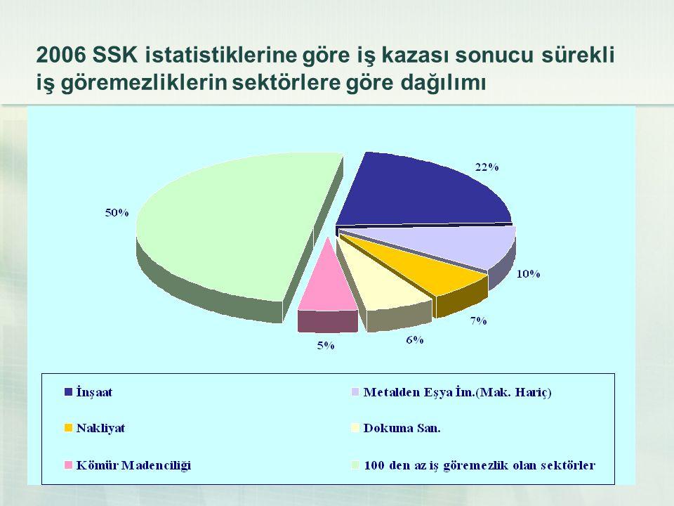 25 2006 SSK istatistiklerine göre iş kazası sonucu sürekli iş göremezliklerin sektörlere göre dağılımı