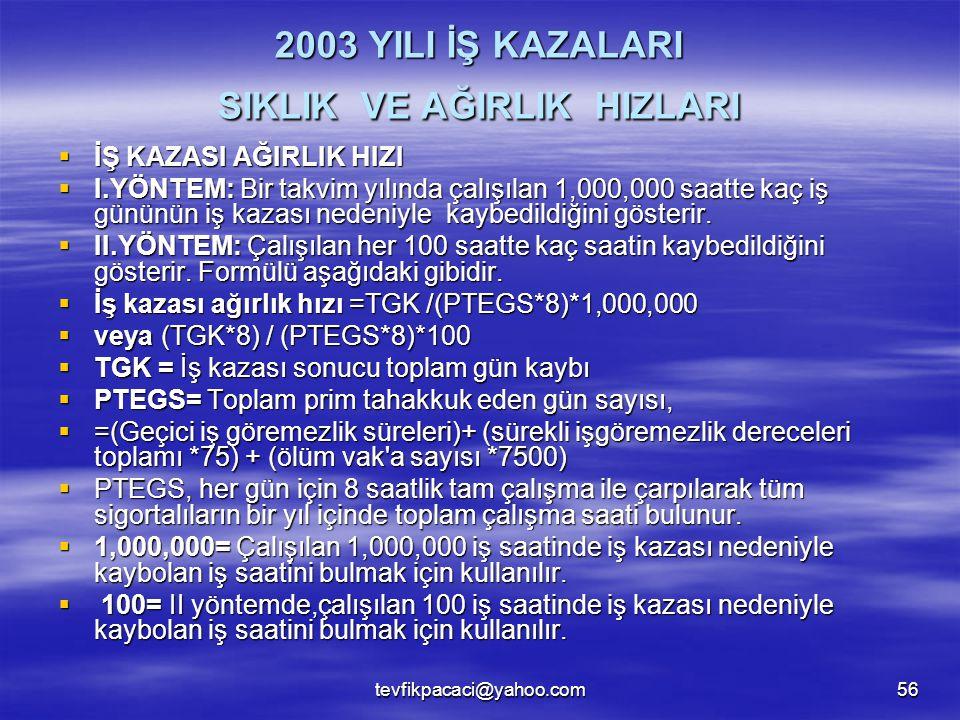 tevfikpacaci@yahoo.com56 2003 YILI İŞ KAZALARI SIKLIK VE AĞIRLIK HIZLARI  İŞ KAZASI AĞIRLIK HIZI  I.YÖNTEM: Bir takvim yılında çalışılan 1,000,000 s