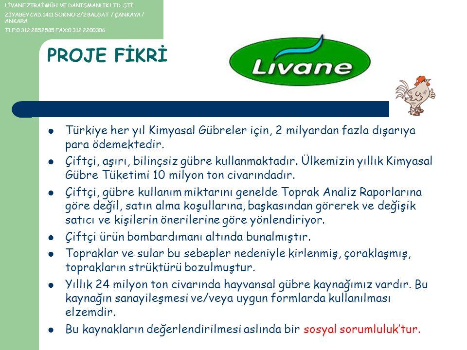 PROJE FİKRİ Türkiye her yıl Kimyasal Gübreler için, 2 milyardan fazla dışarıya para ödemektedir. Çiftçi, aşırı, bilinçsiz gübre kullanmaktadır. Ülkemi